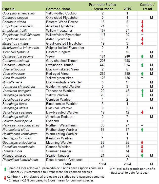 Totales 2015 - Anillamiento
